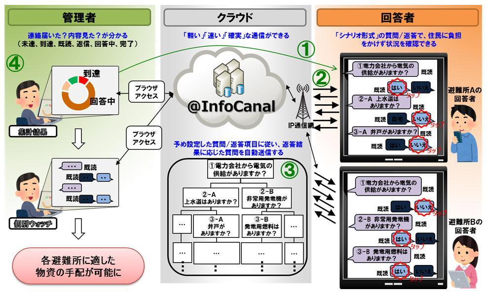 シナリオ形式のアンケート配信による状況確認の図