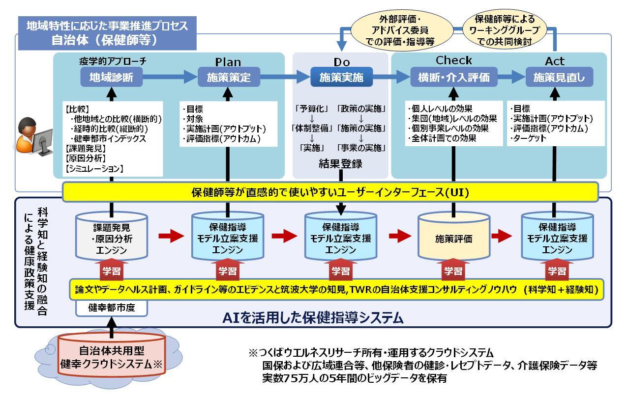 自治体の施策遂行プロセスとリンクしたAIを活用した保健指導システムの全体像