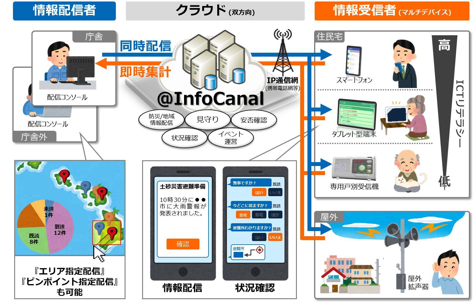「@InfoCanal」サービス概要図