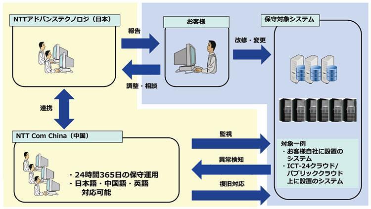 監視構成イメージ(NTT-ATを窓口とし、リモート監視保守業務をNTT Com Chinaにて実施する)