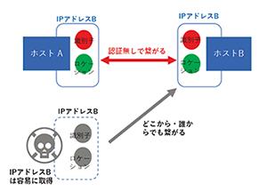 従来のIPネットワークの概念図(認証なしで繋がるので、どこから・誰からも繋がるというイメージの図)