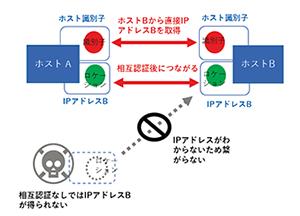 HIPを用いたネットワークの概念図(相互認証なしではIPアドレスがわからないためつながらいというイメージの図)