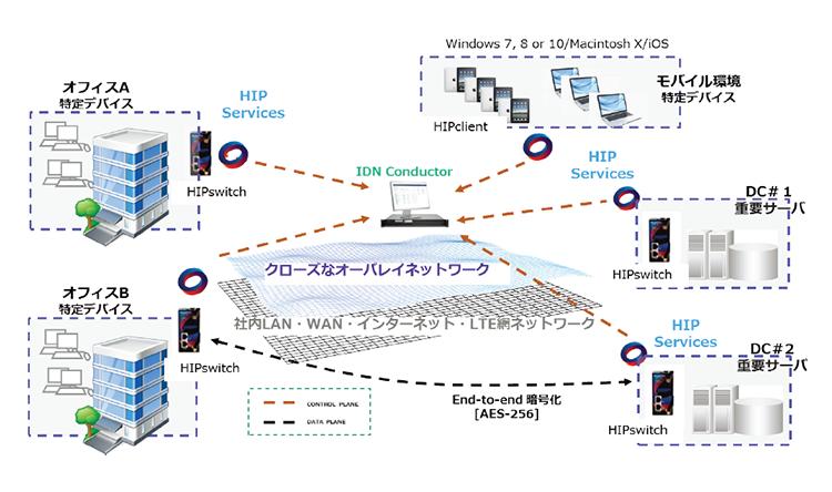 図2 外部開発環境へのアクセスソリューション