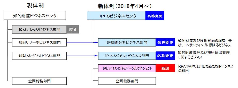 IPESビジネスセンタの現体制と新体制(2018年4月~)の図