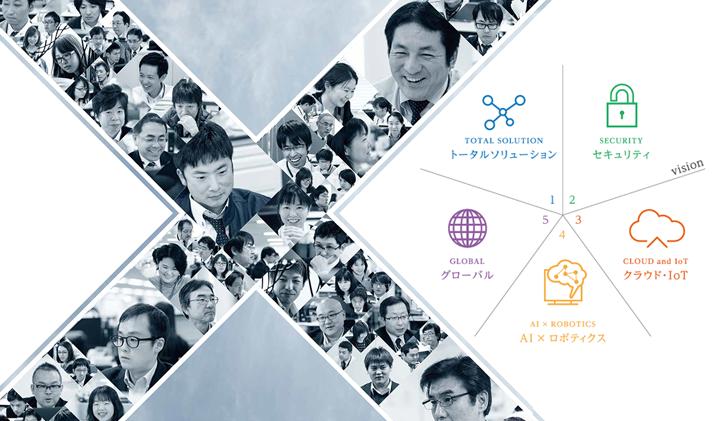 NTT-ATが創り出す、5つのビジョンイメージ