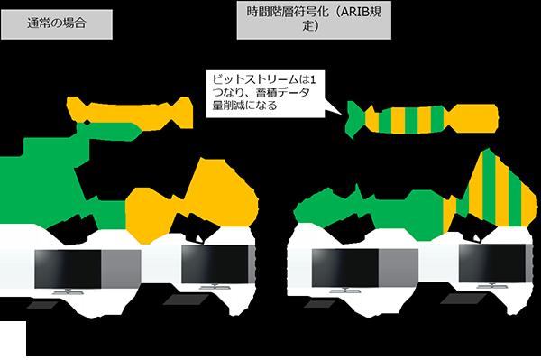 図1: NTTの符号量制御技術により、120Pおよび60Pのストリームそれぞれに設定されたビットレート(M、N bps)を考慮しつつも、安定した画質を実現。
