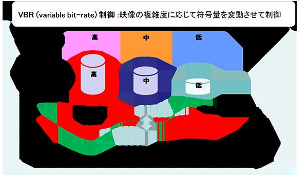 図2:映像の複雑度に対する特徴を分析しながら、目標ビットレートおよび、デコード時に考慮すべき各種条件を同時に満たしながら、符号量を割り当てる制御方式を開発。
