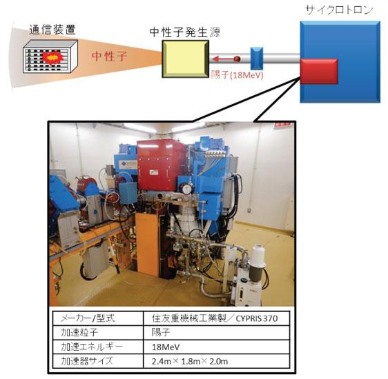 SHIEI所有の小型加速器中性子源を用いた ソフトエラー試験系の図