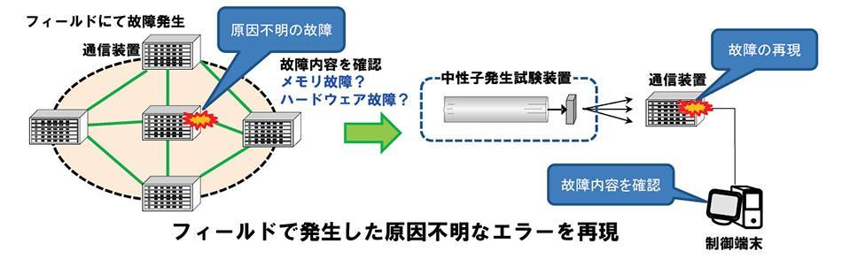 ネットワークサービスイン後に発生した故障を再現するための試験イメージの図