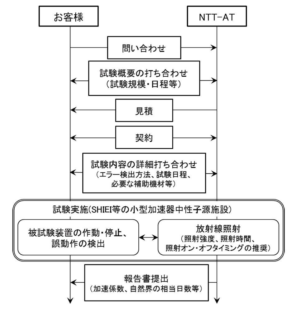 「ソフトエラー試験サービス」を利用する際のフローの図