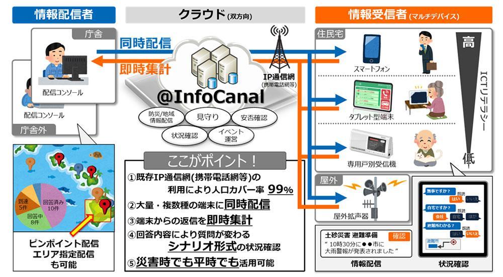 「@InfoCanal」サービス概要の図