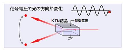 KTN光スキャナーの動作イメージ