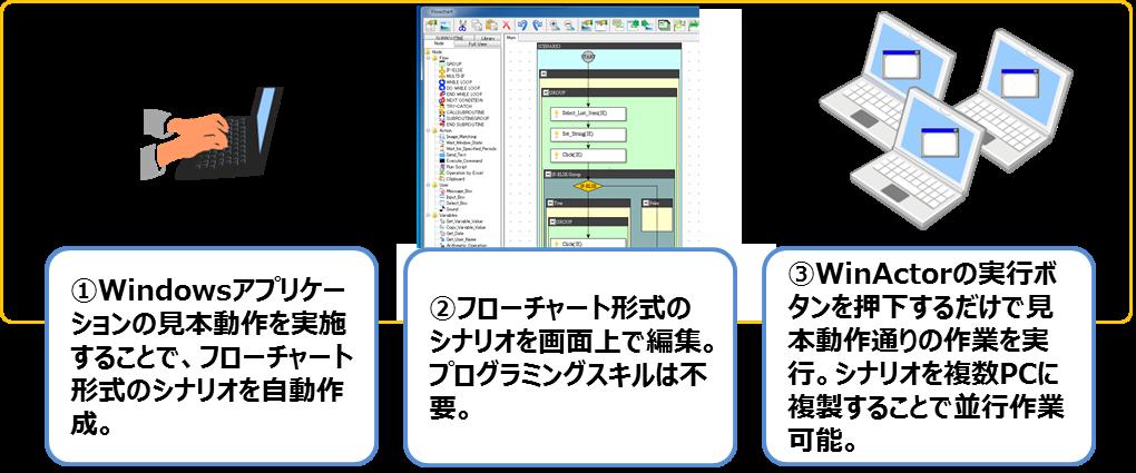 WinActorの利用方法(シナリオを自動作成後、画面上でシナリオを編集(プログラミングスキルは不要)し、Winactorの実行ボタンを押すだけで、見本動作通りの作業を実行できます)