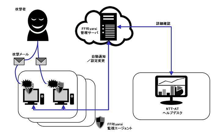 NTT-ATが提供するマネージドサービスの図