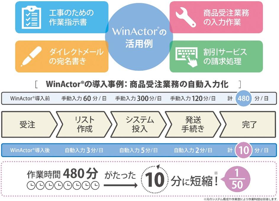 WinActorの活用例を示した図(WinActorは、工事のための作業指示書、ダイレクトメールの宛名書き、商品受注業務の入力作業、割引サービスの請求処理などに活用でき、商品受注業務の自動入力に活用した場合は、作業時間480分がたった10分(1/50)に短縮できます)