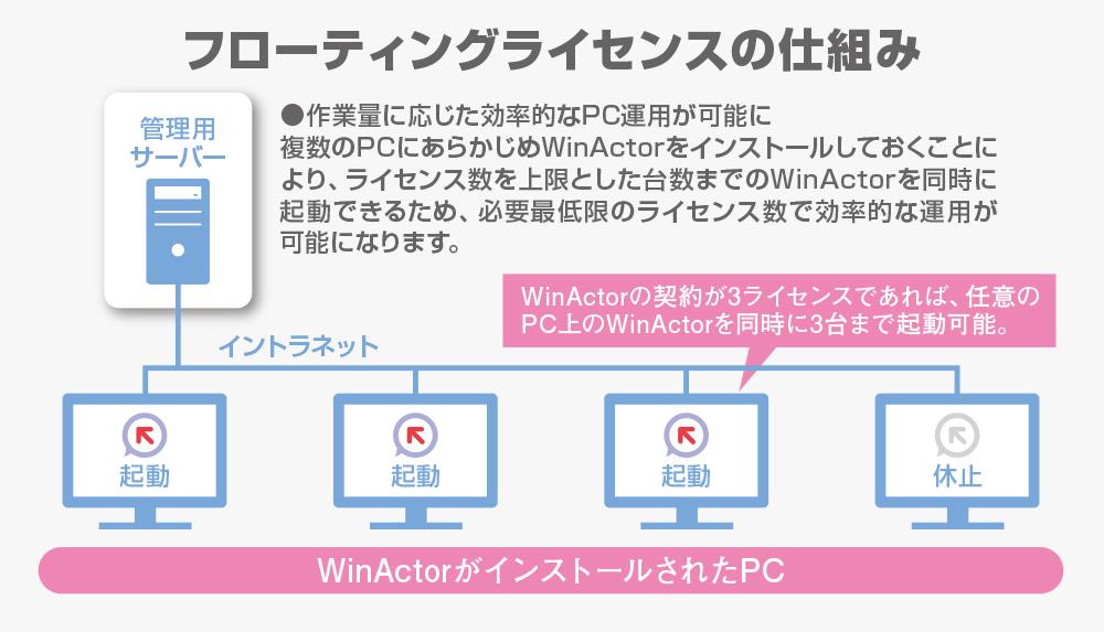 フローティングライセンスの仕組みを図解(作業量に応じた効率的なPC運用が可能に。複数のPCにあらかじめWinActorをインストールしておくことにより、ライセンス数を上限とした台数までのWinActorを同時に起動できるため、必要最低限のライセンス数で効率的な運用が可能になります。)