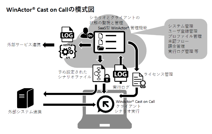 WinActor® Cast on Call の模式図