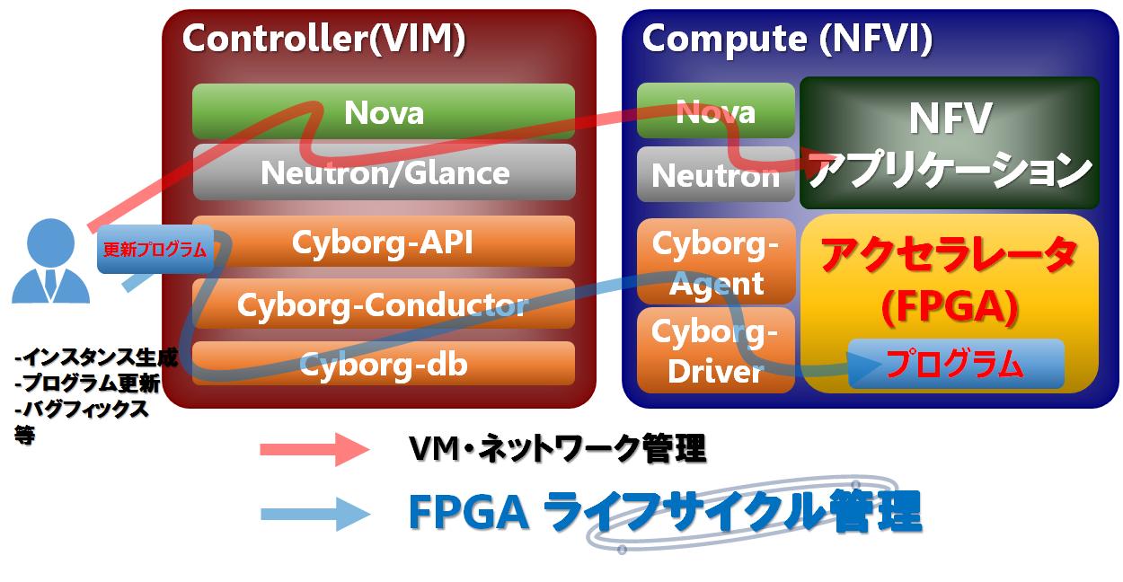 OpenStack Cyborgで実現するクラウドFPGAライフサイクル管理