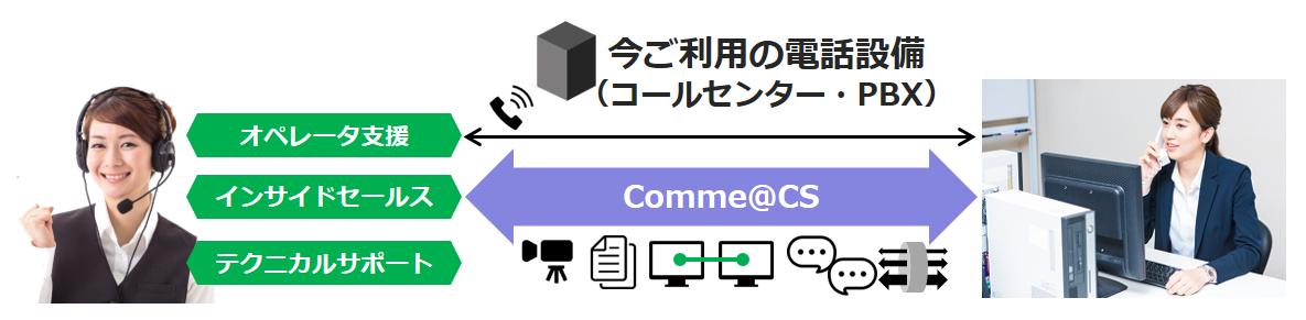 今の電話設備を利用しながら、Comme@CSにて「映像通信」「資料共有」「画面共有」「チャット」「使用帯域制御」ができるイメージ図