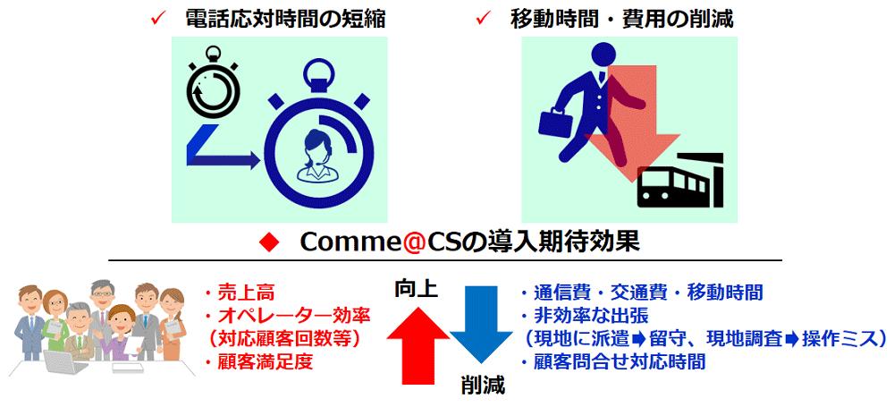 Comme@CSを導入することで、電話応対時間の短縮、移動時間・費用の削減が期待できることを示した図