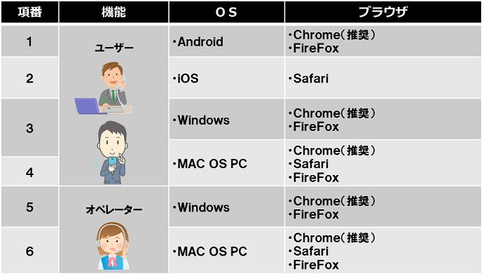 ユーザーは、OSがAndroid、iOS、Windows、MAC OS PC、ブラウザがChrome(推奨)、Safari、Firefoxで利用できます。オペレーターは、OSがWindows、MAC OS PC、ブラウザChrome(推奨)、Safari、Firefoxで利用できます。