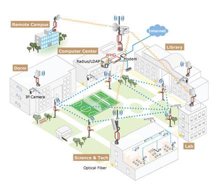 Wi-Fiキャンパスソリューション利用イメージ1