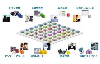 NTT-ATの統合映像監視ソリューションのイメージ画像
