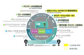 CA デジタルトランスフォーメーションのイメージ画像