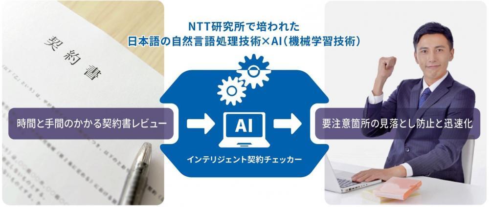 AI契約審査プロセス支援システム インテリジェント契約チェッカーのイメージ画像