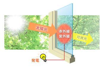 建物全体の景観を損なわずエネルギーを創り出す SQPVガラスのイメージ画像