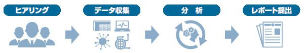 分析サービスは、ヒヤリング、データ収集、分析、レポート提出の流れで対応いたします。