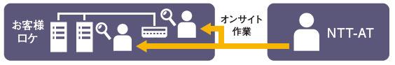 リモート・デリバリー型サポートのイメージ