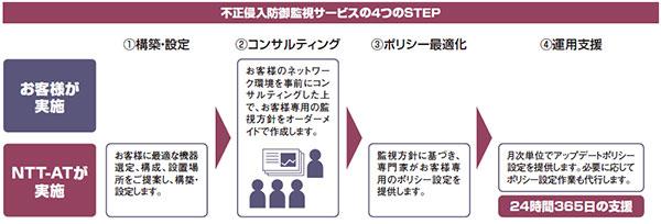 不正侵入防御監視サービスの4つのステップ(1.構築・設定、2.コンサルティング、3.ポリシー最適化、4.運用支援)のイメージ