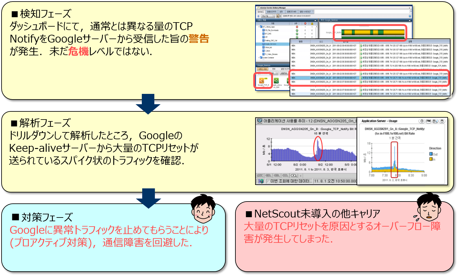 https://www.ntt-at.co.jp/product/images/170815_NetScout-nGenius_03.png