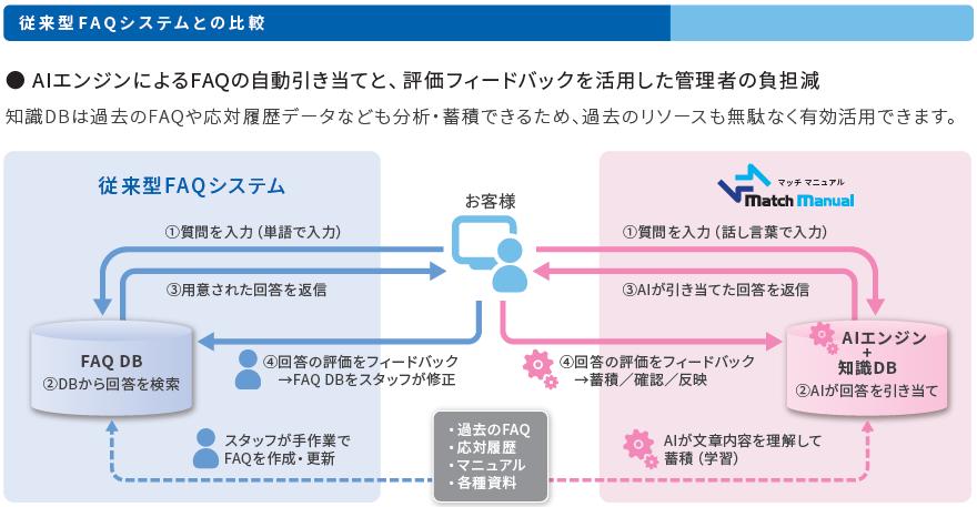 従来型FAQシステムとの比較.png