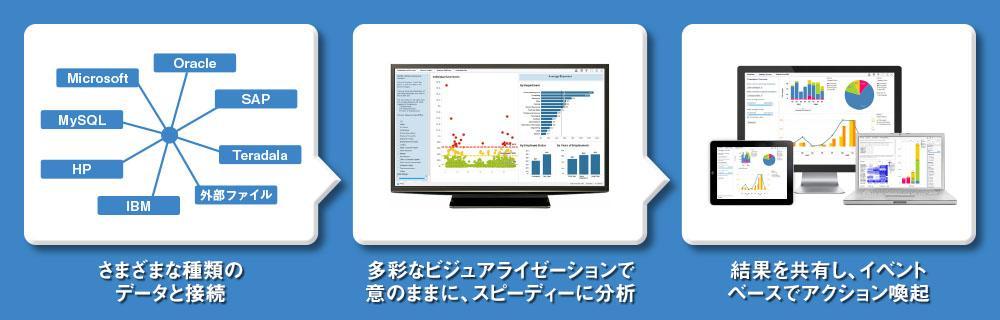 次世代ビジネス・インテリジェンス(BI)ツール Spotfireのイメージ画像