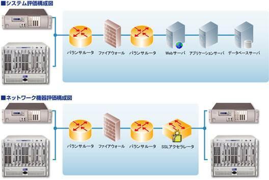 システム評価構成図/ネットワーク機器評価構成図