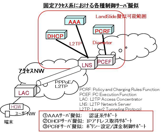 固定アクセス系における各種制御サーバ擬似