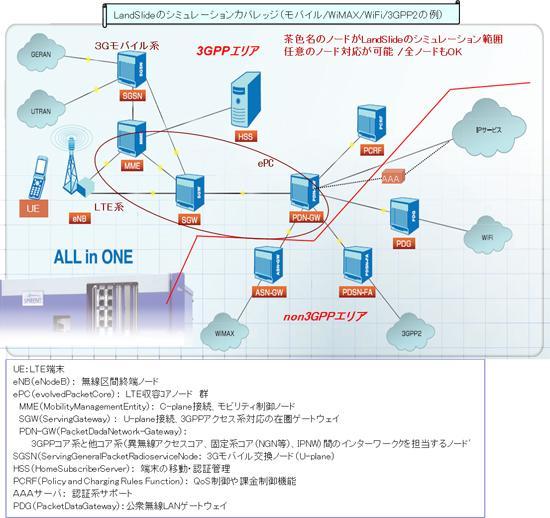 Landsideのシミュレーションカバレッジ(モバイル/WiMAX/WiFi/3GPP2の例)