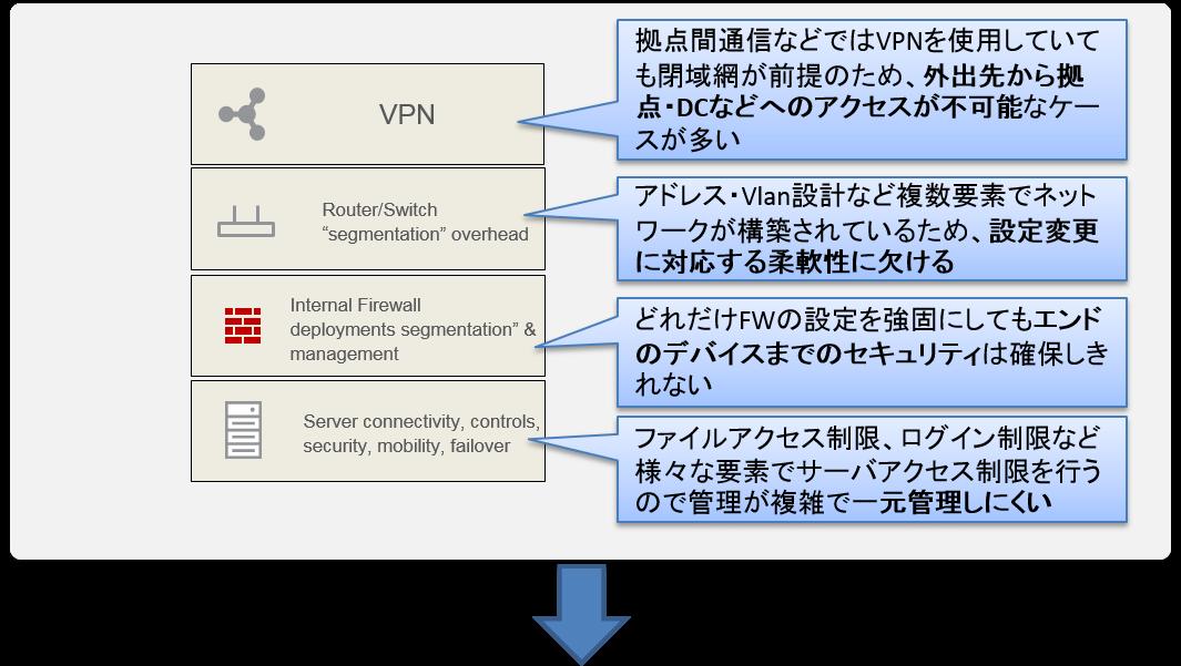 拠点間通信などではVPNを使用していても閉域網が前提のため、外出先から拠点・DCなどへのアクセスが不可能なケースが多い。アドレス・Vlan設計など複数要素でネットワークが構築されているため、設定変更に対応する柔軟性に欠ける。どれだけFWの設定を強固にしてもエンドのデバイスまでのセキュリティは確保しきれない。ファイルアクセス制限、ログイン制限など様々な要素でサーバアクセス制限を行うので管理が複雑で一元管理しにくい。