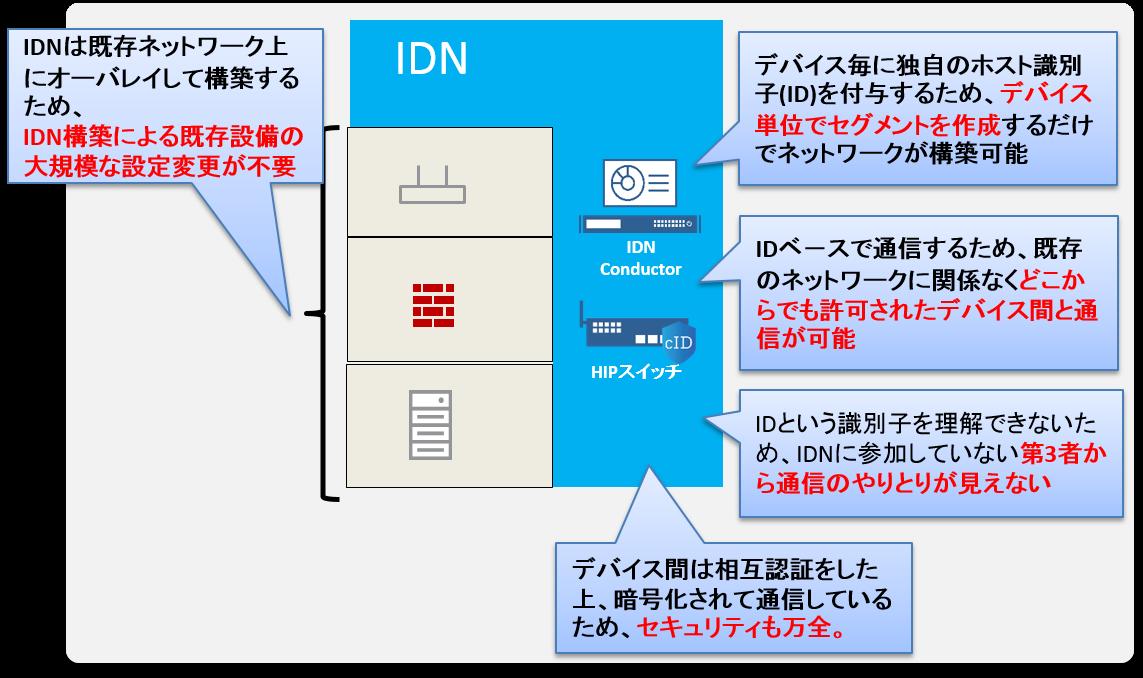 IDNは既存ネットワーク上にオーバレイして構築するため、IDN構築による既存設備の大規模な設定変更が不要。デバイス毎に独自のホスト識別子(ID)を付与するため、デバイス単位でセグメントを作成するだけでネットワークが構築可能。IDベ-スで通信するため、既存のネットワークに関係なくどこからでも許可されたデバイス間と通信が可能。IDという識別子を理解できないため、IDNに参加していない第3者から通信のやりとりが見えない。デバイス間は相互認証をした上、暗号化されて通信しているため、セキュリティも万全。