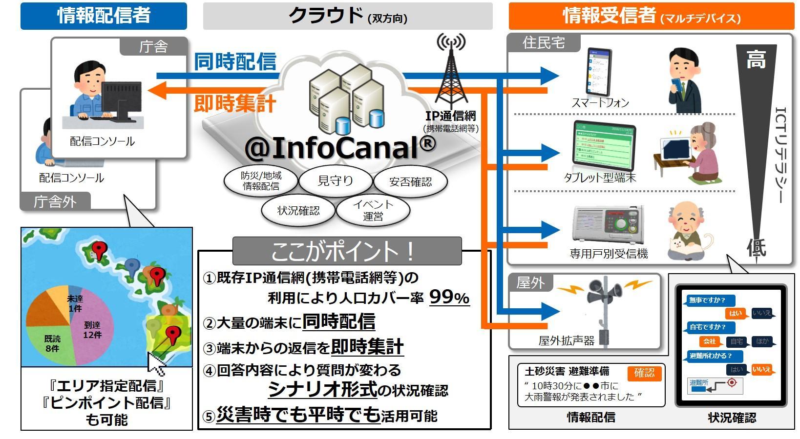 @InfoCanal(アットインフォカナル・あっといんふぉかなる)イメージ