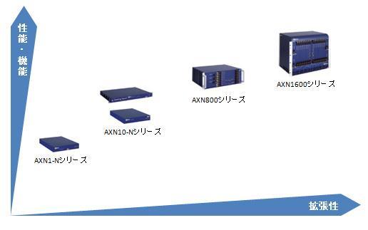 AXNシリーズ