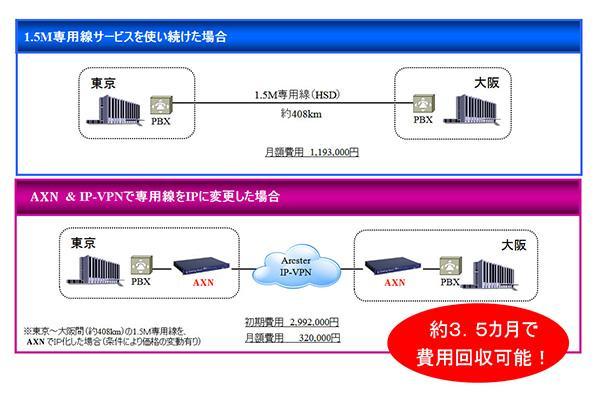 「1.5M専用線」と「AXN&IP-VPN」のコスト比較