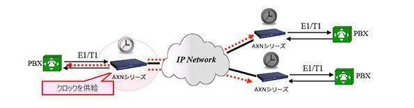 1.「AXNシリーズ」自身が、クロックの供給元になることができます。