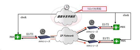 2.TDM装置から、クロックが供給されます。