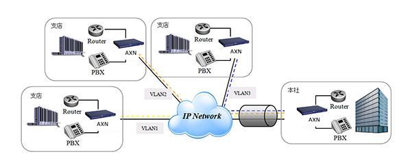企業ネットワークへの適用