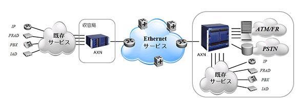 通信キャリアネットワークへの適用