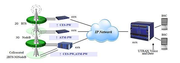携帯事業者ネットワークへの適用