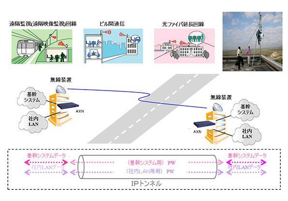 接続例:道路を挟んだビル間通信